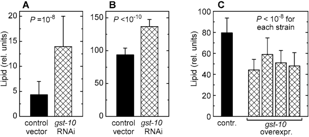 Lipid content of C. elegans with altered expression of gst‑10