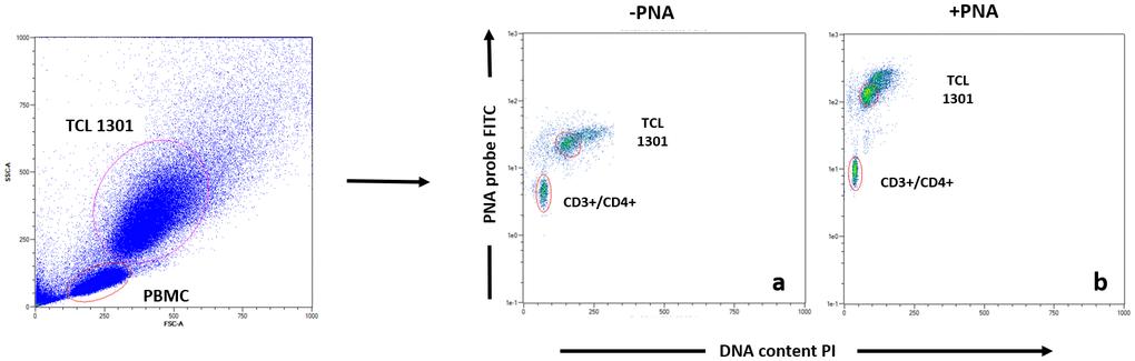 T辅助细胞亚群的流鱼数据分析实例。 在数据采集之前,将每个血液样本用PNA探针(b)或不使用(a)进行染色,然后进行抗体染色(CD3,CD4,CD8,CD16,CD19)。