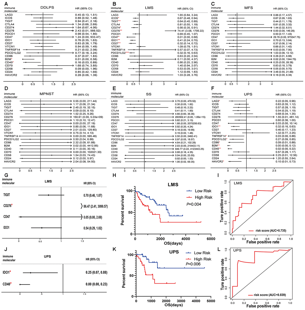 Immunomodulators significantly associated with prognosis in sarcoma. Forest plots of univariate Cox-regression analysis for 20 immunomodulators in the (A) DDLPS, (B) LMS, (C) MFS, (D) MPNST, (E) SS and (F) UPS. Forest plot of multivariate Cox analysis for the immunomodulators model in the (G) LMS and (J) UPS. The hazard ratio with 95% CI and P-values were illustrated in the figure (* p K) UPS, and the high- and low- risk groups were divided based on the median. Receiver-operating characteristic (ROC) analysis of one-year survival prediction by the immunomodulator model in (I) LMS and (L) UPS. AUC: area under the curve, DDLPS: dedifferentiated liposarcoma, LMS: leiomyosarcoma, MFS: myxofibrosarcoma, MPNST: malignant peripheral nerve sheath tumor, SS: synovial sarcoma, UPS: undifferentiated pleomorphic sarcoma and HR: hazard ratio.