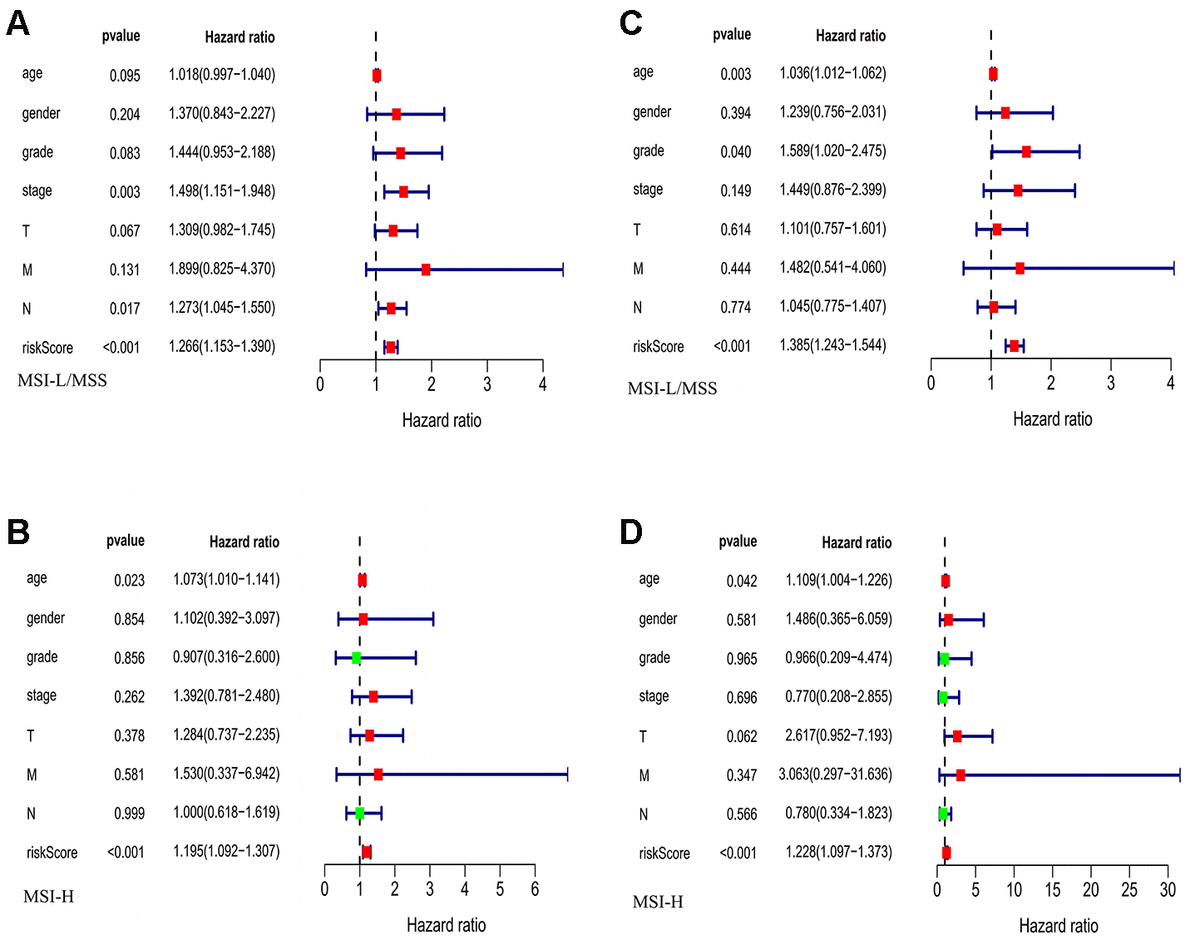 The evaluation of the risk score and other clinicopathological factors. (A, B) The Univariate regression analysis in MSI-L/MSS samples and MSI-H samples. (C, D) The multiple regression analysis in MSI-L/MSS samples and MSI-H samples.
