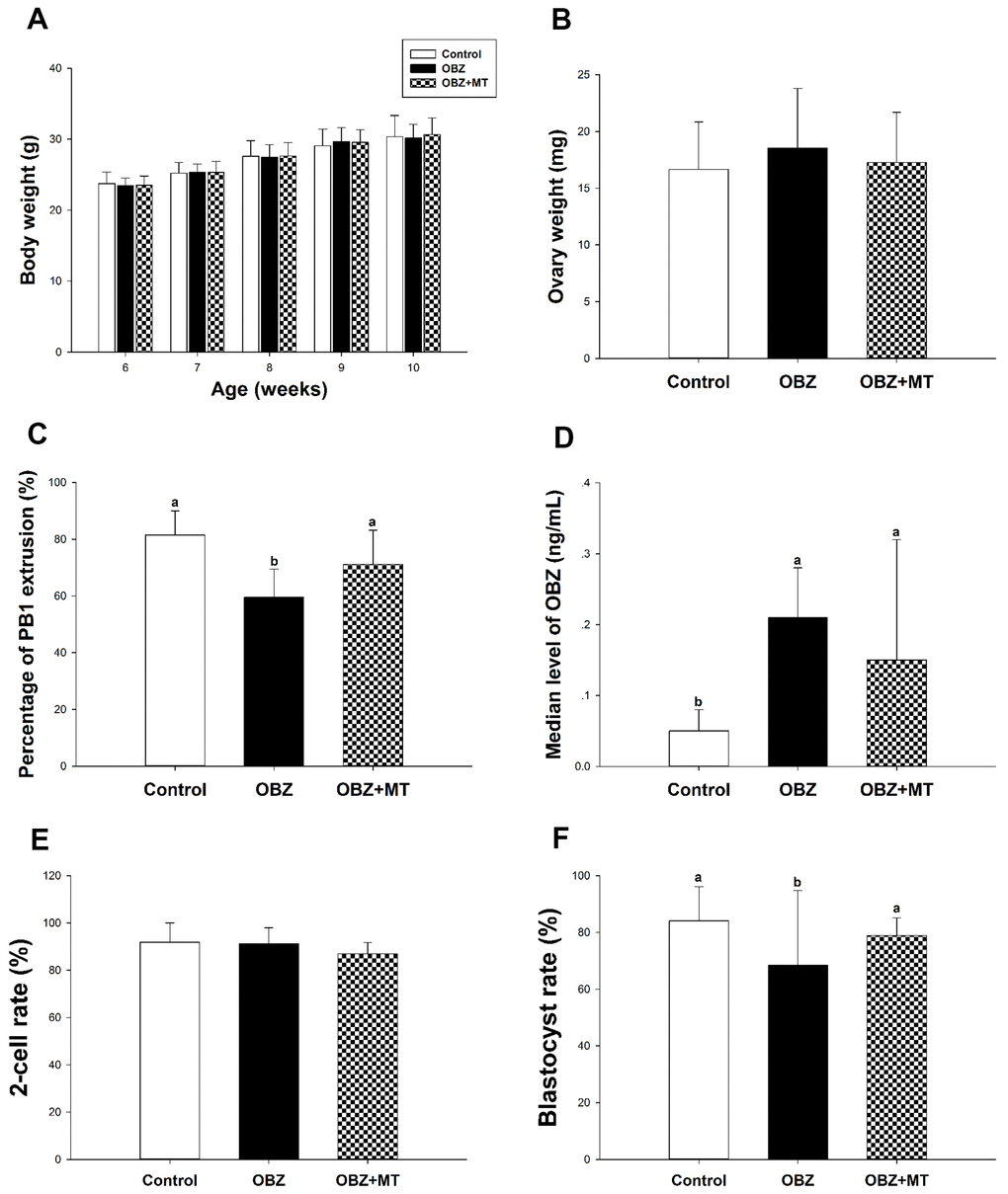Effects of melatonin on body weight, ovary weight, the rate of PBE, the concentration of OBZ, and embryo development from OBZ-exposed mice in vivo. All parameters were measured throughout the experimental period (6–10 weeks). (A–F) Body weight (A), ovary weight (B), extrusion rate of PB1 (C), concentrations of OBZ (D), and embryo development rate (E, F) from the 2-cell stage to blastocyst stage in each treatment group. Values indicated by different letters are significantly different (P