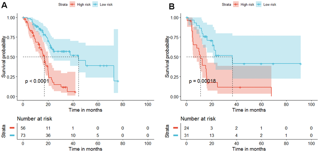 "Kaplan-Meier estimates ""progression-free survival"" because the diagnosis and progression of the diagnosis are predicted based on the 4-gene signature scores of patients in the training and validation cohort. (A) In the training data set, high-risk patients have poor prognosis and short survival time, PB) The same is true in the validation data set, P=0.00018."