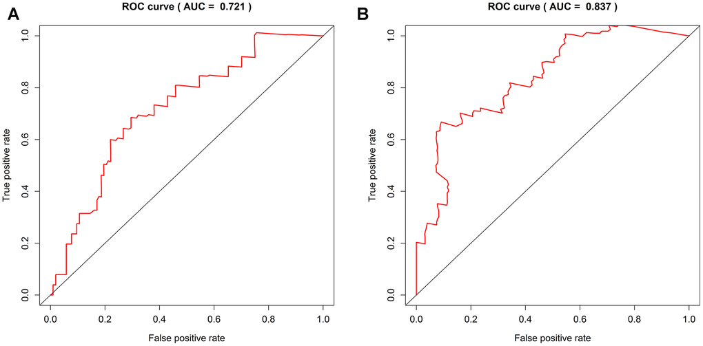 ROC curve shows sensitivity and specificity of four DNA methylation signature. (A) The AUC of the 1-year OS of the four DNA methylation markers is 0.721. (B) The AUC of the 3-year OS of the four DNA methylation markers is 0.837.