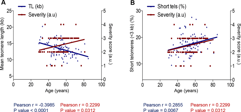Correlation between age and COVID-19 severity and telomere length. (A, B) Person correlation analysis between age and telomere length measured by HT Q-FISH in PMBC samples (A) and with percentage of short telomeres (