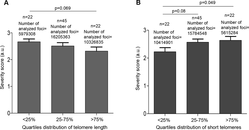 Patients with shorter telomeres develop more severe COVID-19 disease. (A) The telomere lengths of patients were distributed into the quartiles 75% (>14.96 kb) and correlated with COVID-19 severity. (B) The abundance of short telomeres was distributed into the quartiles 75% (>19.32%) and correlated with COVID-19 severity. Data represent mean values ±SEM. Statistical significance was assessed using Student's t test.