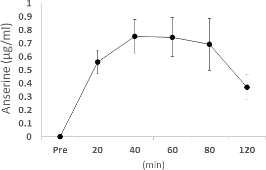 The concentration of blood anserine after ingestion. Dots and bars show the average ± Standard Deviation.