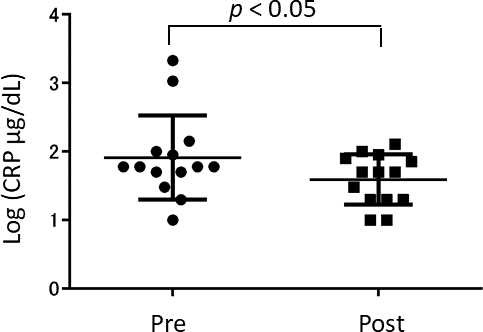 The concentration of blood CRP (C-Reactive Protein) after the anserine treatment. Dots show the data of the individuals. Bars show the average ± Standard Deviation.