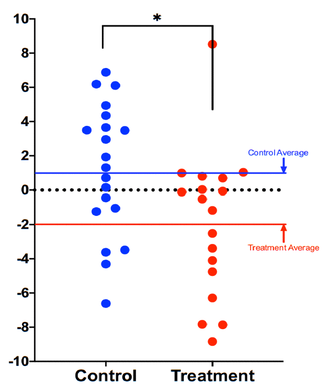 Comparison of DNAmAge change between treatment and control groups. Each dot is a subject, and the vertical axis represents difference in DNAmAge from the beginning to the end of the eight-week term. Participants scored an average 1.96 years younger, controls an average 1.27 years older. The age reduction of the treatment group strongly trended towards significance (p=0.066), while the age increase of the control group itself was not significant (p=0.153). The difference between control and treatment groups was significant at the level p=0.018 (unpaired two-tailed t-test). Long red and blue lines represent group averages (mean).
