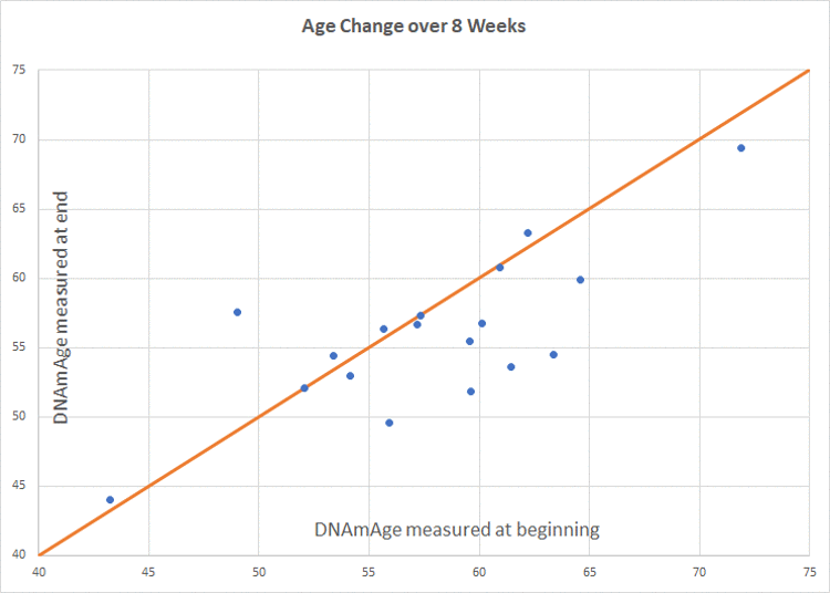 Intervention group age change. Participants scored an average of 1.96 years younger than baseline (p=0.066). Of 18 participants included in the final analysis, 8 scored age reduction, 9 were unchanged, and 1 increased in methylation age.